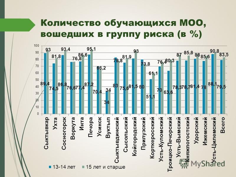 Количество обучающихся МОО, вошедших в группу риска (в %)