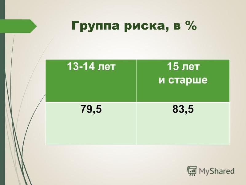 Группа риска, в % 13-14 лет 15 лет и старше 79,583,5