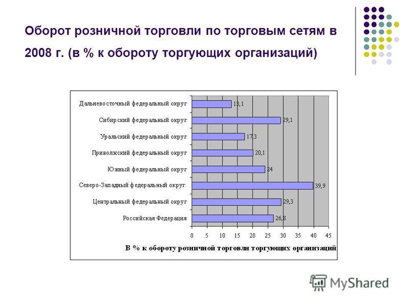 Оборот розничной торговли по торговым сетям в 2008 г. (в % к обороту торгующих организаций)