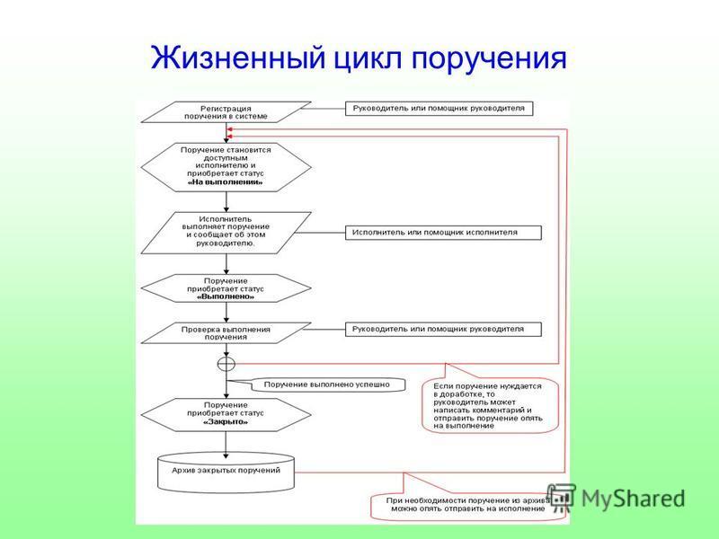 Жизненный цикл поручения