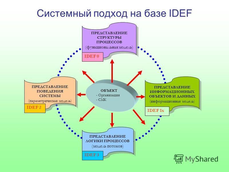 Системный подход на базе IDEF ОБЪЕКТ - Организация - СМК ПРЕДСТАВЛЕНИЕ ЛОГИКИ ПРОЦЕССОВ (модель потоков) ПРЕДСТАВЛЕНИЕ ЛОГИКИ ПРОЦЕССОВ (модель потоков) IDEF 3 ПРЕДСТАВЛЕНИЕ ИНФОРМАЦИОННЫХ ОБЪЕКТОВ И ДАННЫХ (информационная модель) ПРЕДСТАВЛЕНИЕ ИНФОР