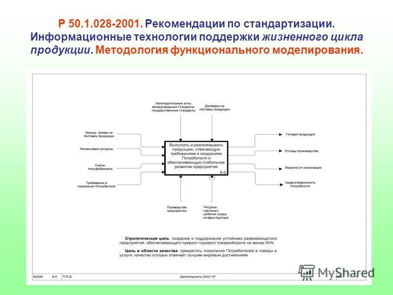 Р 50.1.028-2001. Рекомендации по стандартизации. Информационные технологии поддержки жизненного цикла продукции. Методология функционального моделирования.