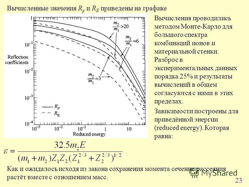 23 Вычисленные значения R p и R E приведены на графике Вычисления проводились методом Монте-Карло для большого спектра комбинаций ионов и материальной стенки. Разброс в экспериментальных данных порядка 25% и результаты вычислений в общем согласуются