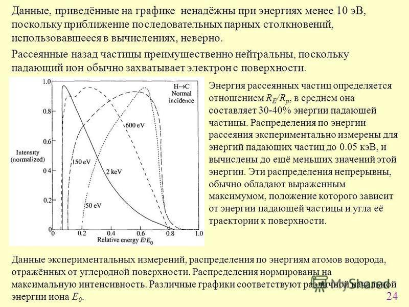 24 Данные, приведённые на графике ненадёжны при энергиях менее 10 эВ, поскольку приближение последовательных парных столкновений, использовавшееся в вычислениях, неверно. Рассеянные назад частицы преимущественно нейтральны, поскольку падающий ион обы