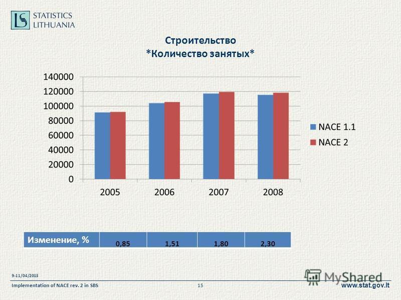 www.stat.gov.lt Строительство *Количество занятых* 9-11/04/2013 Implementation of NACE rev. 2 in SBS15 Изменение, % 0,851,511,802,30