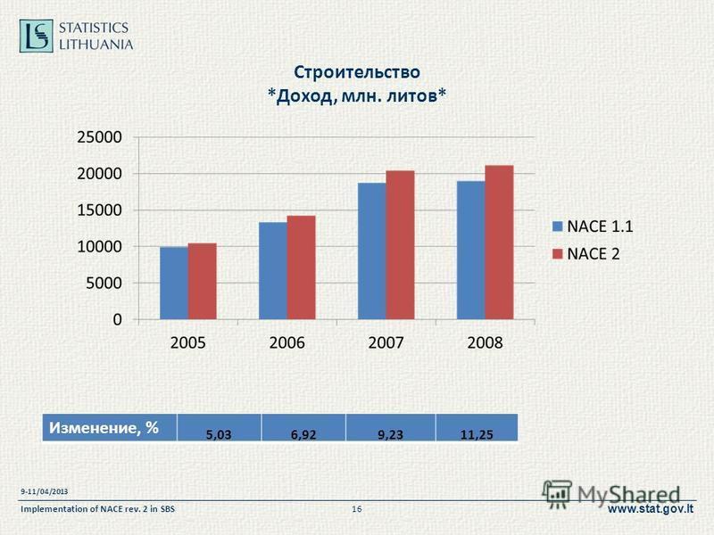 www.stat.gov.lt Строительство *Доход, млн. литов* 9-11/04/2013 Implementation of NACE rev. 2 in SBS16 Изменение, % 5,036,929,2311,25