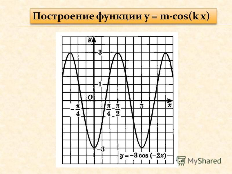 Построение функции y = mcos(k x)