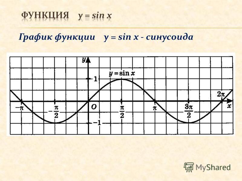 График функции y = sin x - синусоида