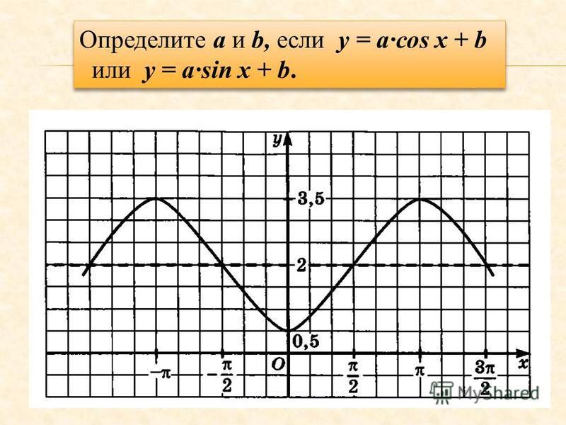 Определите a и b, если у = асоs x + b или y = asin x + b. Определите a и b, если у = асоs x + b или y = asin x + b.