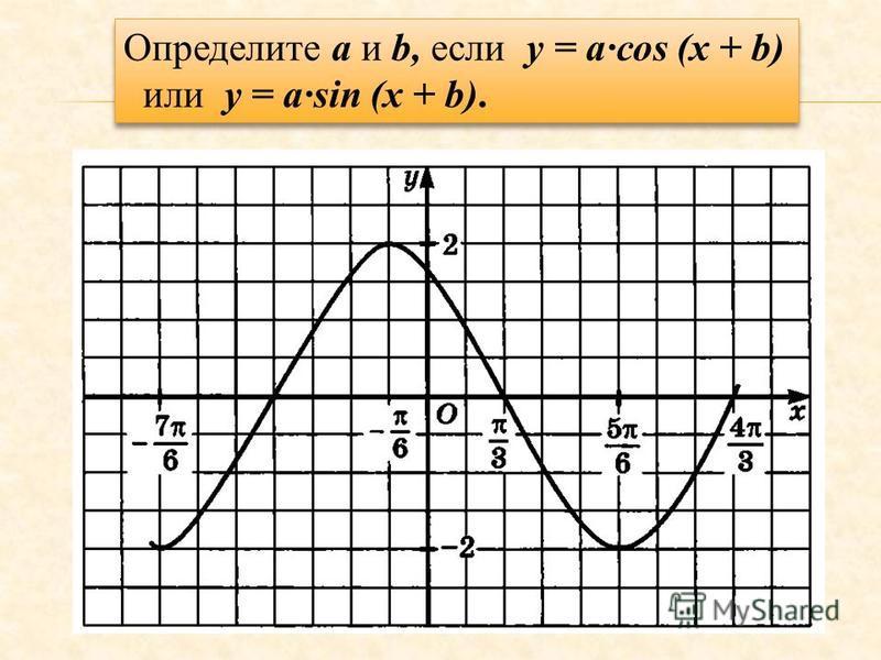 Определите a и b, если у = асоs (x + b) или y = asin (x + b). Определите a и b, если у = асоs (x + b) или y = asin (x + b).