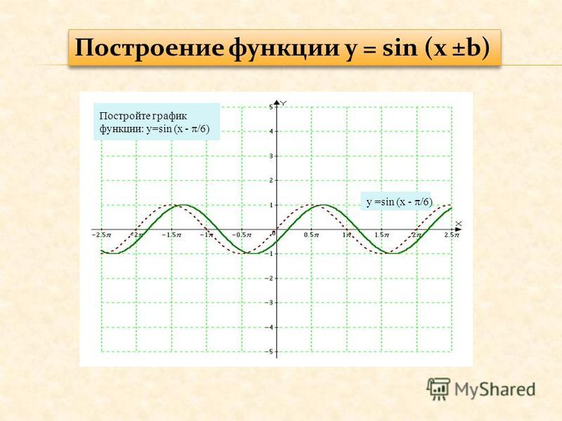 Постройте график функции: y=sin (x - /6) y =sin (x - /6)