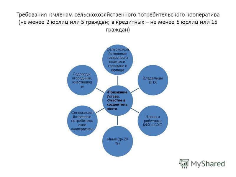 Требования к членам сельскохозяйственного потребительского кооператива (не менее 2 юрлиц или 5 граждан; в кредитных – не менее 5 юрлиц или 15 граждан) Признание Устава, Участие в хоз деятельности Сельскохозя йственные товаропроизводители: граждане и