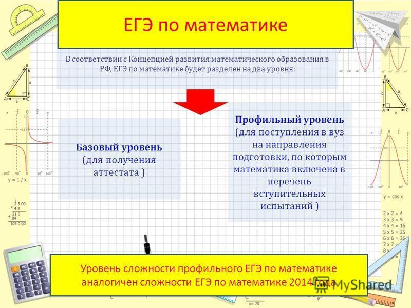 Математик а Базовый уровень (для получения аттестата ) Профильный уровень (для поступления в вуз на направления подготовки, по которым математика включена в перечень вступительных испытаний ) Уровень сложности профильного ЕГЭ по математике аналогичен