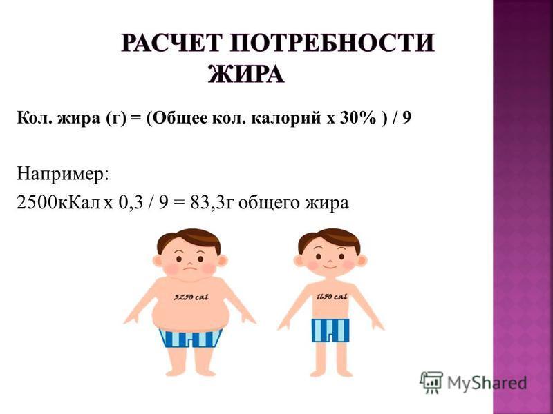 Кол. жира (г) = (Общее кол. калорий х 30% ) / 9 Например: 2500 к Кал х 0,3 / 9 = 83,3 г общего жира