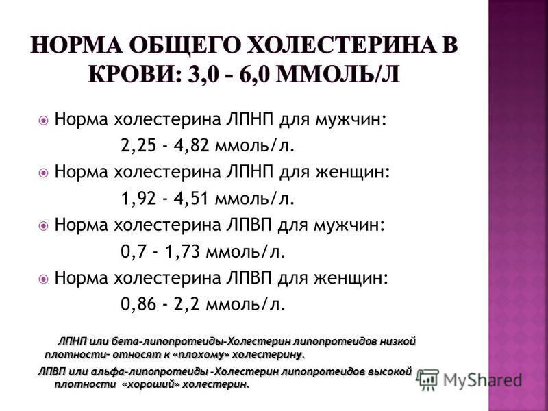 Норма холестерина ЛПНП для мужчин: 2,25 - 4,82 ммоль/л. Норма холестерина ЛПНП для женщин: 1,92 - 4,51 ммоль/л. Норма холестерина ЛПВП для мужчин: 0,7 - 1,73 ммоль/л. Норма холестерина ЛПВП для женщин: 0,86 - 2,2 ммоль/л. ЛПНП или бета-липопротеиды-Х