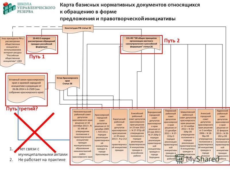Карта базисных нормативных документов относящихся к обращению в форме предложения и правотворческой инициативы 1. Нет связи с муниципальными актами 2. Не работает на практике Путь 1 Путь 2 Путь третий?