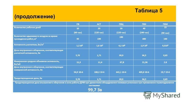 Таблица 5 (продолжение) ПВАСТПВЦПВКПВМ Количество рабочих дней 10 (60 час) 20 (120 час) 20 (120 час) 40 (240 час) 15 (90 час) Количество вдыхаемого воздуха за время проведения работ, м 3 95190 380140 Активность расчетная, Бк/м 3 1,2 10 6 1,8 10 5 4,2