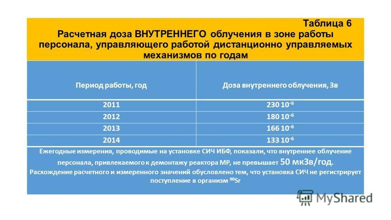 Таблица 6 Расчетная доза ВНУТРЕННЕГО облучения в зоне работы персонала, управляющего работой дистанционно управляемых механизмов по годам Период работы, год Доза внутреннего облучения, Зв 2011230 10 -6 2012180 10 -6 2013166 10 -6 2014133 10 -6 Ежегод