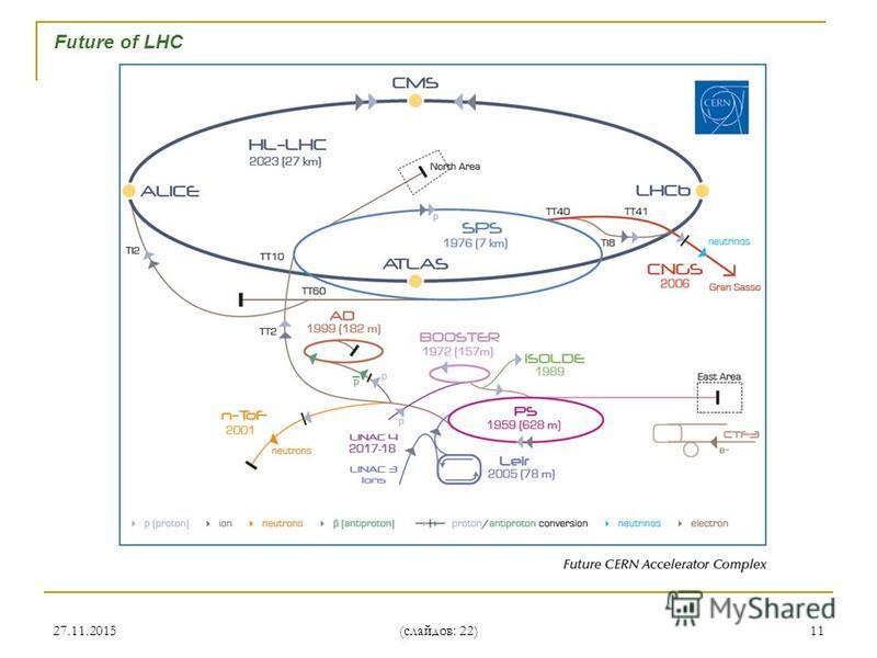 27.11.201511 Future of LHC (слайдов: 22)