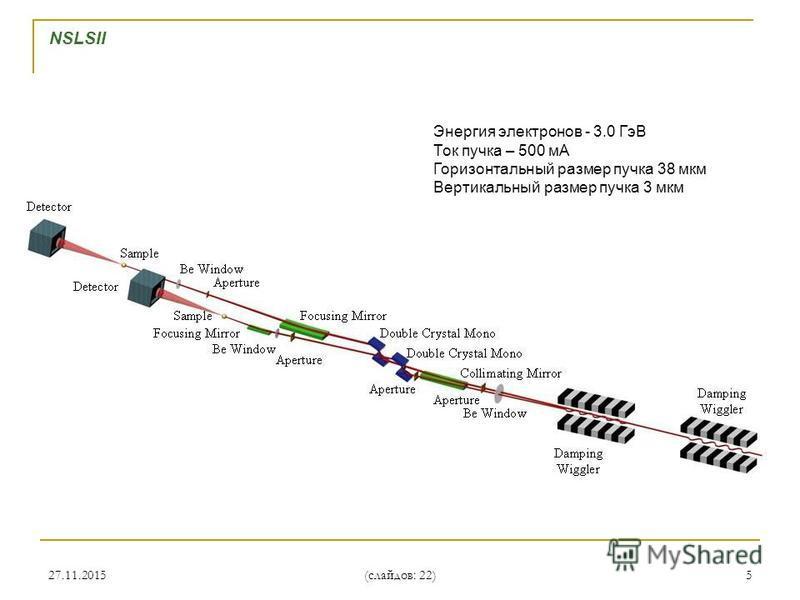 27.11.20155 NSLSII Энергия электронов - 3.0 ГэВ Ток пучка – 500 мА Горизонтальный размер пучка 38 мкм Вертикальный размер пучка 3 мкм (слайдов: 22)