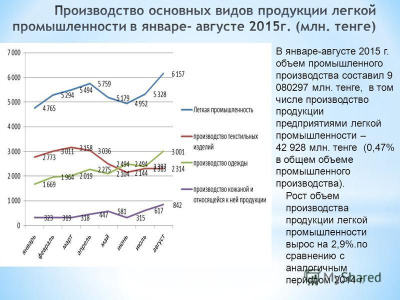 В январе-августе 2015 г. объем промышленного производства составил 9 080297 млн. тенге, в том числе производство продукции предприятиями легкой промышленности – 42 928 млн. тенге (0,47% в общем объеме промышленного производства). Рост объем производс