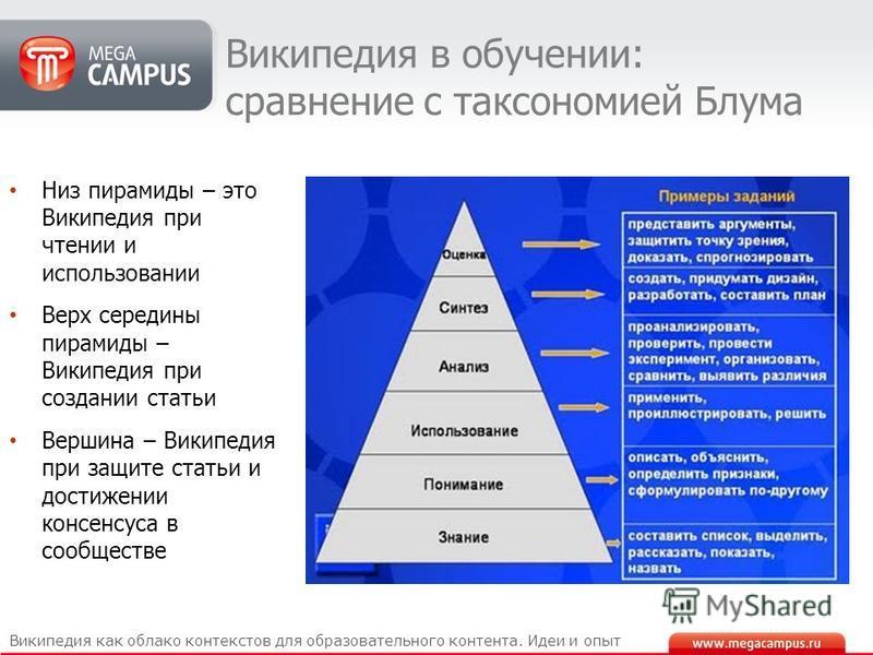 Википедия в обучении: сравнение с таксономией Блума Википедия как облако контекстов для образовательного контента. Идеи и опыт Низ пирамиды – это Википедия при чтении и использовании Верх середины пирамиды – Википедия при создании статьи Вершина – Ви