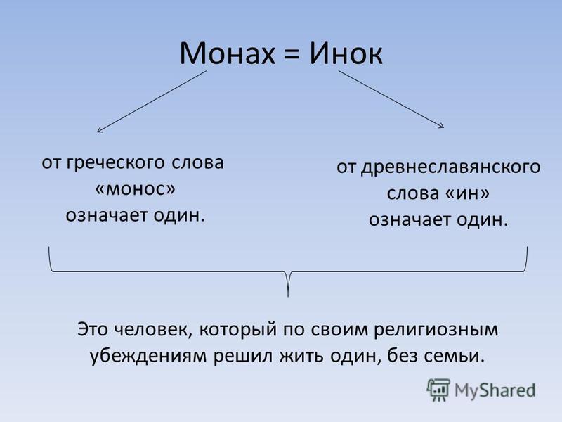Монах = Инок от греческого слова «монос» означает один. от древнеславянского слова «ин» означает один. Это человек, который по своим религиозным убеждениям решил жить один, без семьи.