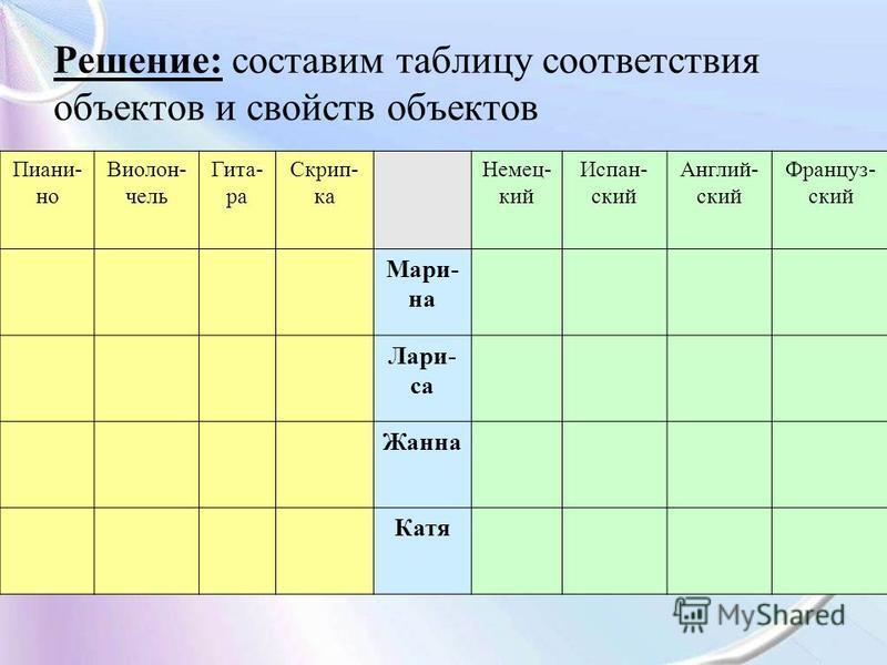 Решение: составим таблицу соответствия объектов и свойств объектов Пиани- но Виолон- чель Гита- ра Скрип- ка Немец- кий Испан- ский Англий- ский Француз- ский Мари- на Лари- са Жанна Катя