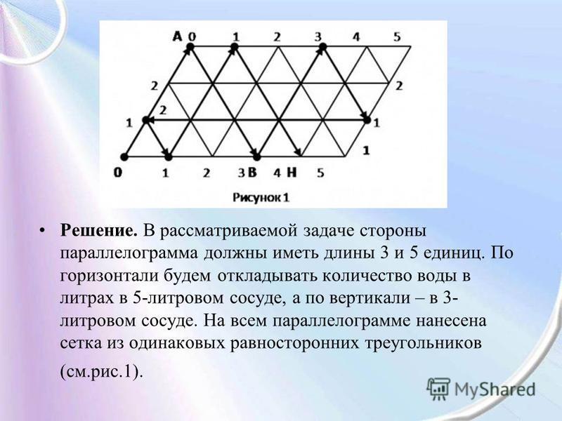 Решение. В рассматриваемой задаче стороны параллелограмма должны иметь длины 3 и 5 единиц. По горизонтали будем откладывать количество воды в литрах в 5-литровом сосуде, а по вертикали – в 3- литровом сосуде. На всем параллелограмме нанесена сетка из
