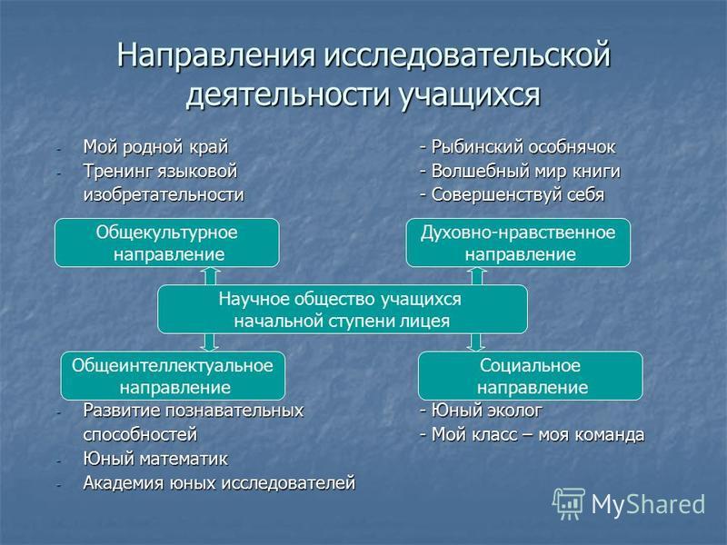 Направления исследовательской деятельности учащихся - Мой родной край- Рыбинский особнячок - Тренинг языковой- Волшебный мир книги изобретательности- Совершенствуй себя - Развитие познавательных- Юный эколог способностей- Мой класс – моя команда - Юн