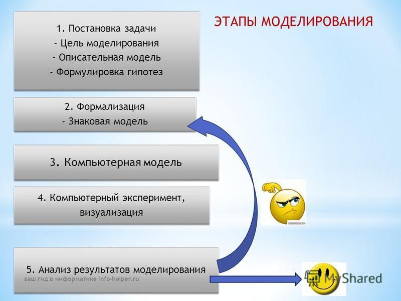 ЭТАПЫ МОДЕЛИРОВАНИЯ 1. Постановка задачи - Цель моделирования - Описательная модель - Формулировка гипотез 4. Компьютерный эксперимент, визуализация 5. Анализ результатов моделирования 2. Формализация - Знаковая модель 3. Компьютерная модель ваш гид