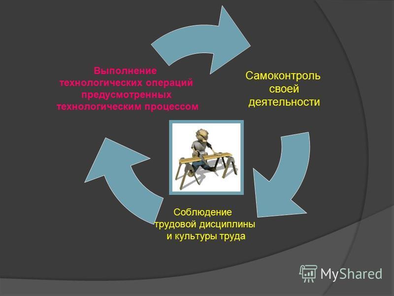 Самоконтроль своей деятельности Соблюдение трудовой дисциплины и культуры труда Выполнение технологических операций предусмотренных технологическим процессом