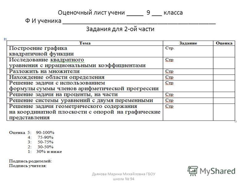 Оценочный лист учений _____ 9 ___ класса Ф И ученийка _____________________________________________ Задания для 2-ой части Дьякова Марина Михайловна ГБОУ школа 94