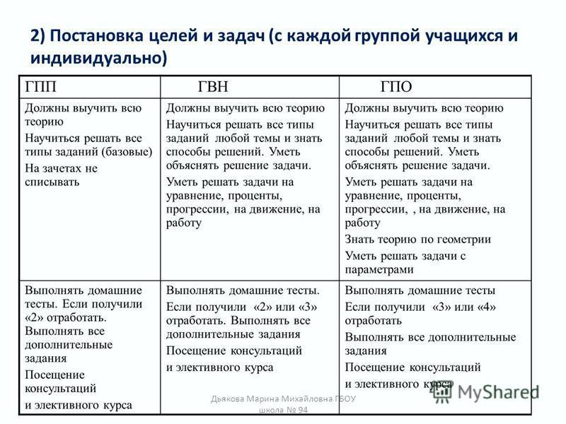 2) Постановка целей и задач (с каждой группой учащихся и индивидуально) Дьякова Марина Михайловна ГБОУ школа 94