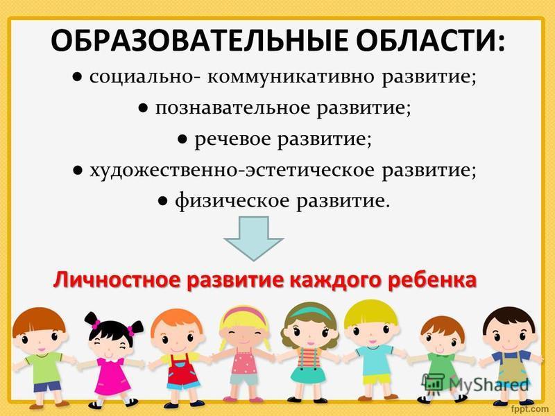 ОБРАЗОВАТЕЛЬНЫЕ ОБЛАСТИ: социально- коммуникативно развитие; познавательное развитие; речевое развитие; художественно-эстетическое развитие; физическое развитие. Личностное развитие каждого ребенка