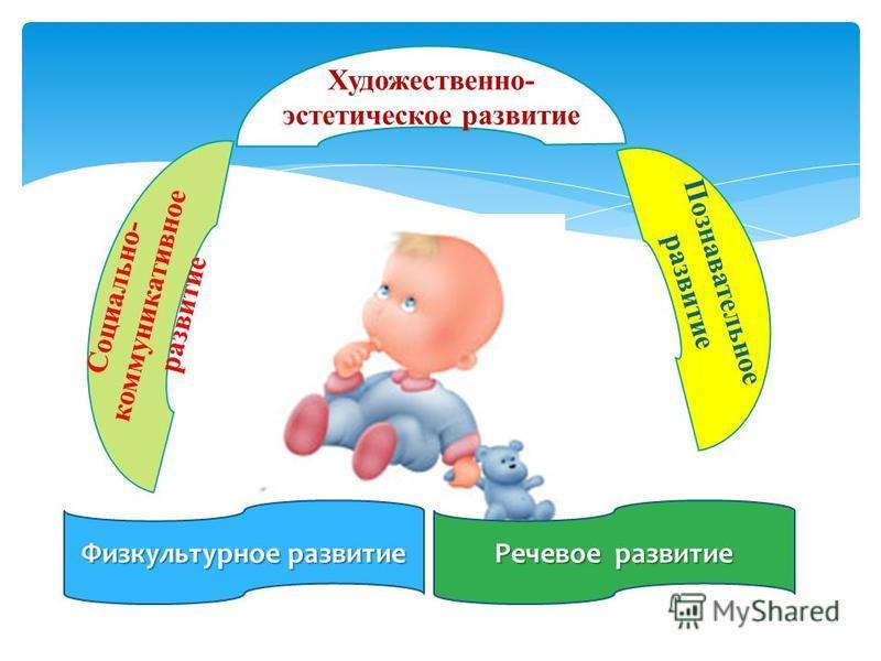 Художественно- эстетическое развитие Познавательное развитие Социально- коммуникативное развитие Физкультурное развитие Речевое развитие