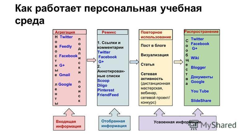 Как работает персональная учебная среда