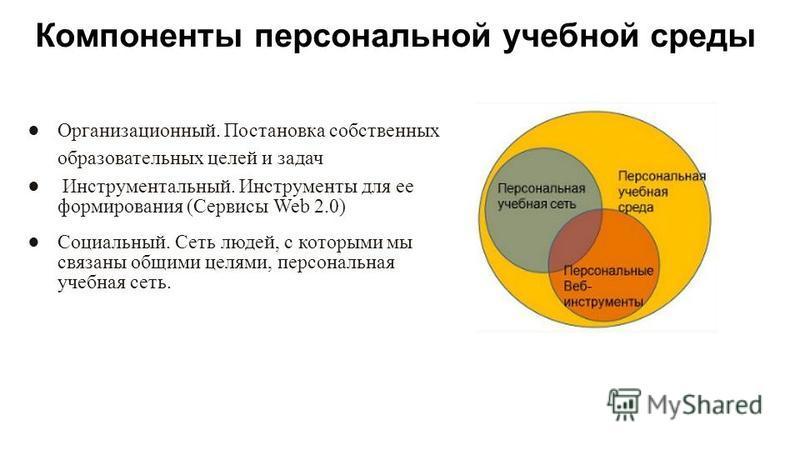 Компоненты персональной учебной среды Организационный. Постановка собственных образовательных целей и задач Инструментальный. Инструменты для ее формирования (Сервисы Web 2.0) Социальный. Сеть людей, с которыми мы связаны общими целями, персональная