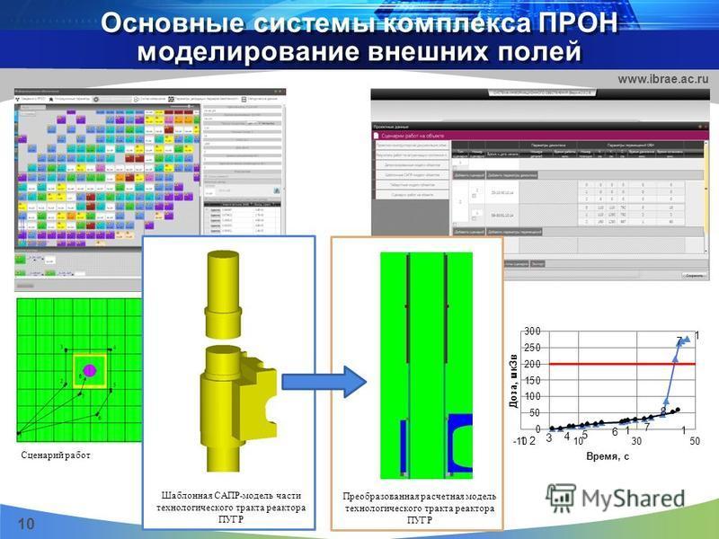 Основные системы комплекса ПРОН моделирование внешних полей 10 www.ibrae.ac.ru Шаблонная САПР-модель части технологического тракта реактора ПУГР Преобразованная расчетная модель технологического тракта реактора ПУГР Сценарий работ