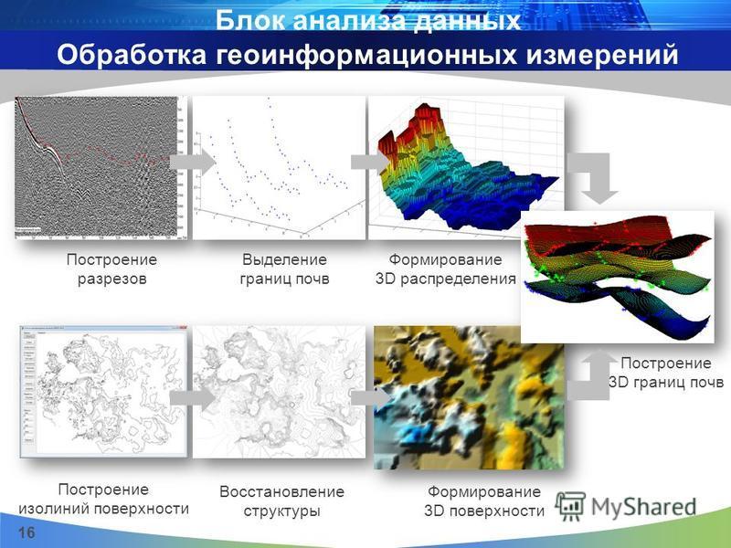 Блок анализа данных Обработка геоинформационных измерений 16 Построение разрезов Выделение границ почв Построение изолиний поверхности Восстановление структуры Формирование 3D поверхности Построение 3D границ почв Формирование 3D распределения