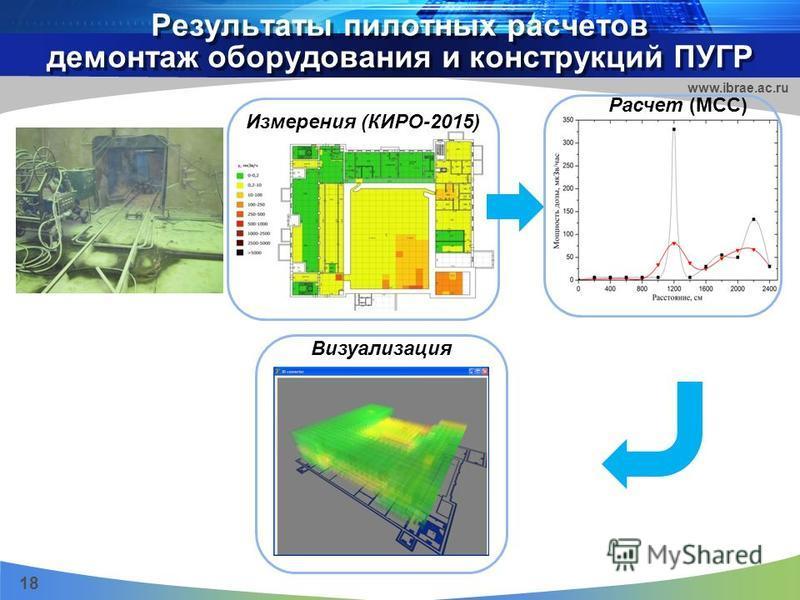Результаты пилотных расчетов демонтаж оборудования и конструкций ПУГР 18 www.ibrae.ac.ru Измерения (КИРО-2015) Расчет (MCC) Визуализация