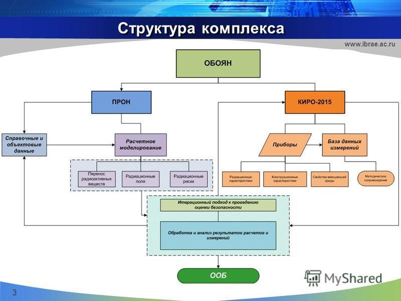 Структура комплекса 3 www.ibrae.ac.ru