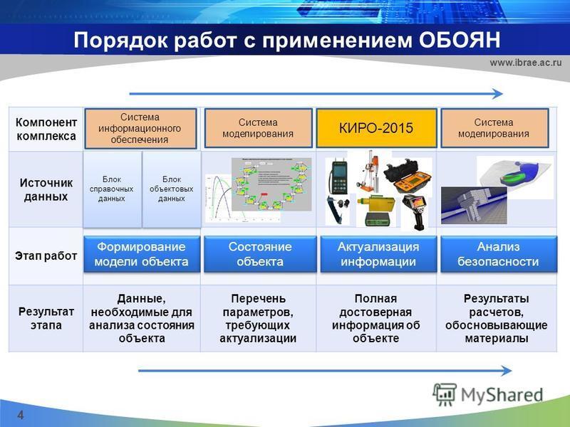 Компонент комплекса Источник данных Этап работ Результат этапа Данные, необходимые для анализа состояния объекта Перечень параметров, требующих актуализации Полная достоверная информация об объекте Результаты расчетов, обосновывающие материалы Порядо