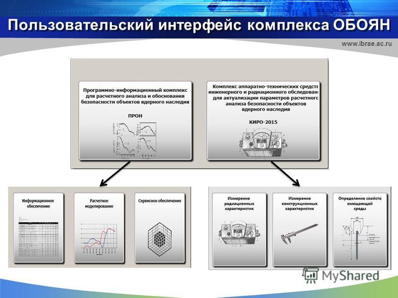 Пользовательский интерфейс комплекса ОБОЯН www.ibrae.ac.ru