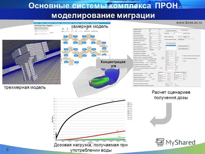 Основные системы комплекса ПРОН моделирование миграции 9 www.ibrae.ac.ru Дозовая нагрузка, получаемая при употреблении воды трехмерная модель Концентрация р/в Расчет сценариев получения дозы камерная модель