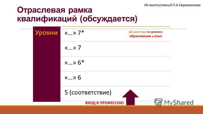 Отраслевая рамка квалификаций (обсуждается)Уровни «…» 7* «…» 7 «…» 6* «…» 6 5 (соответствие) Дескрипторы по уровням: образование и опыт ВХОД В ПРОФЕССИЮ Из выступлений П.А.Сергоманова