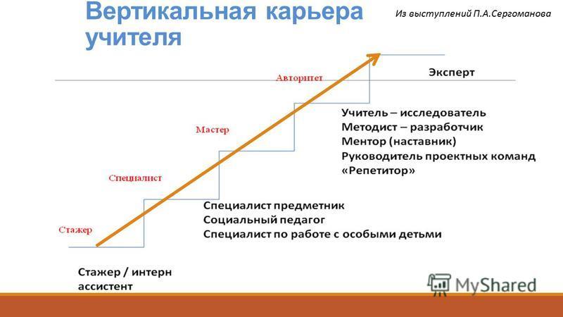 Вертикальная карьера учителя Из выступлений П.А.Сергоманова