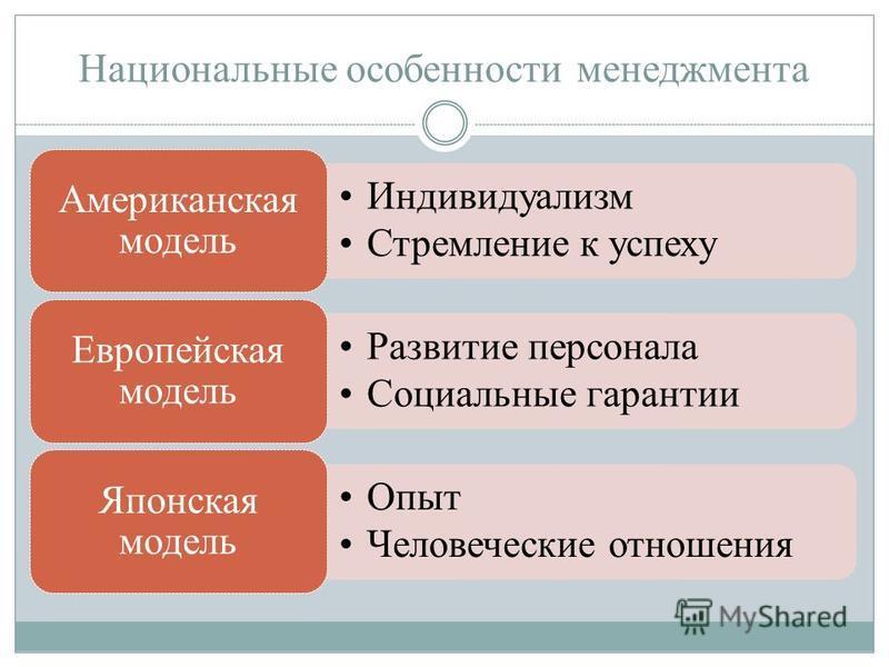 Национальные особенности менеджмента Индивидуализм Стремление к успеху Американская модель Развитие персонала Социальные гарантии Европейская модель Опыт Человеческие отношения Японская модель