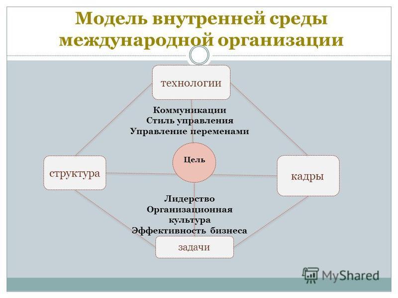 Модель внутренней среды международной организации кадры Коммуникации Стиль управления Управление переменами Цель Лидерство Организационная культура Эффективность бизнеса технологии структура задачи