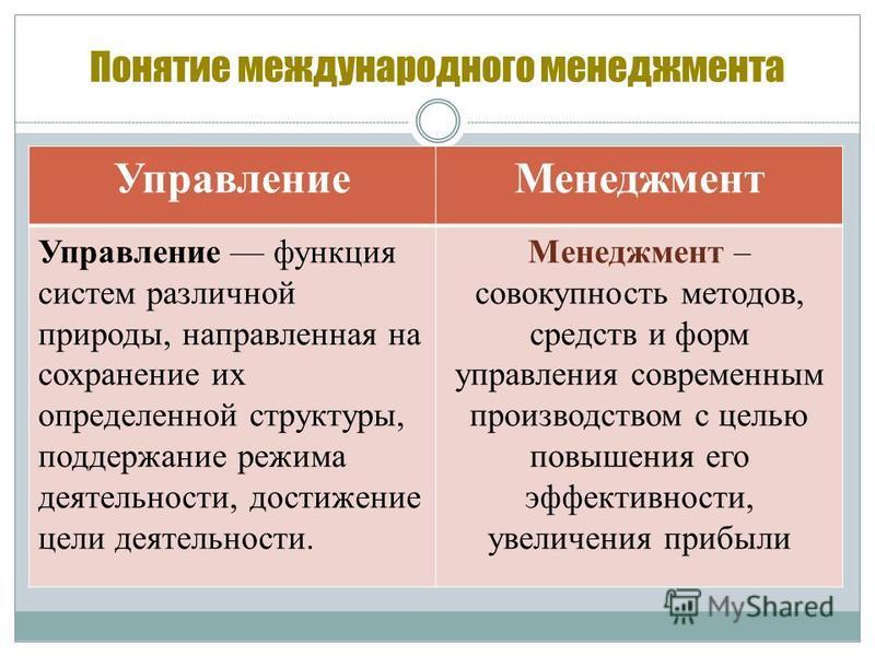Понятие международного менеджмента Управление Менеджмент Управление функция систем различной природы, направленная на сохранение их определенной структуры, поддержание режима деятельности, достижение цели деятельности. Менеджмент – совокупность метод
